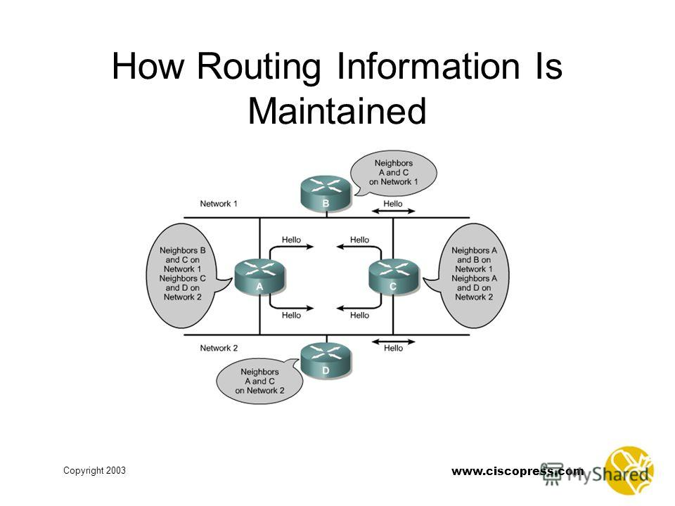 www.ciscopress.com Copyright 2003 How Routing Information Is Maintained