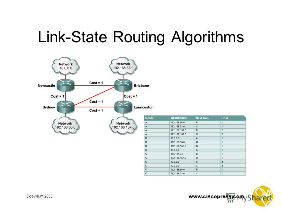 www.ciscopress.com Copyright 2003 Link-State Routing Algorithms
