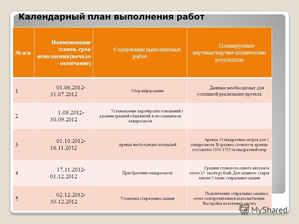 Календарный план выполнения работ п/п Наименование этапов, срок исполнения (начало – окончание) Содержание выполняемых работ Планируемые научные/научно-технические результаты 1 01.06.2012- 31.07.2012 Сбор информации Данные необходимые для успешной ре