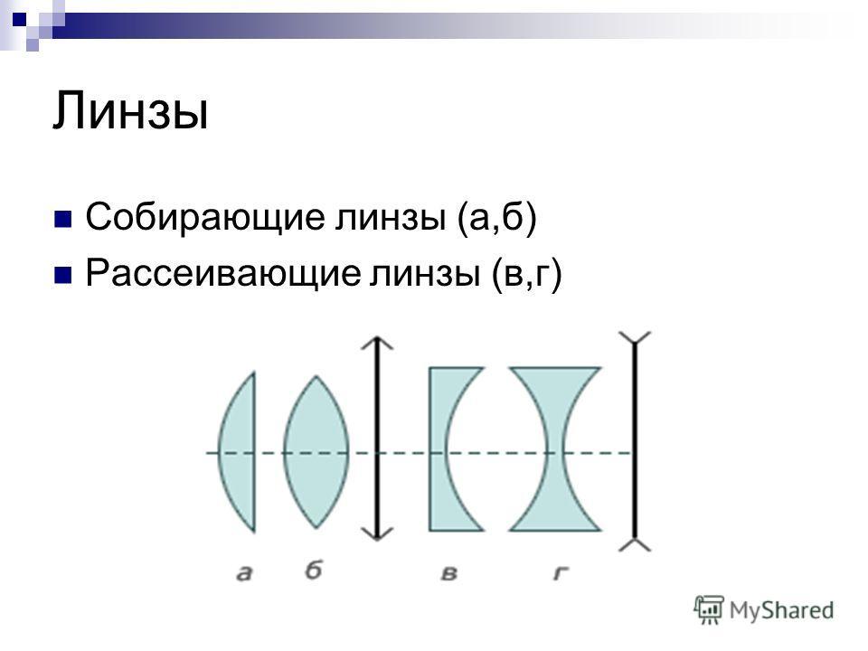 Линзы Собирающие линзы (а,б) Рассеивающие линзы (в,г)