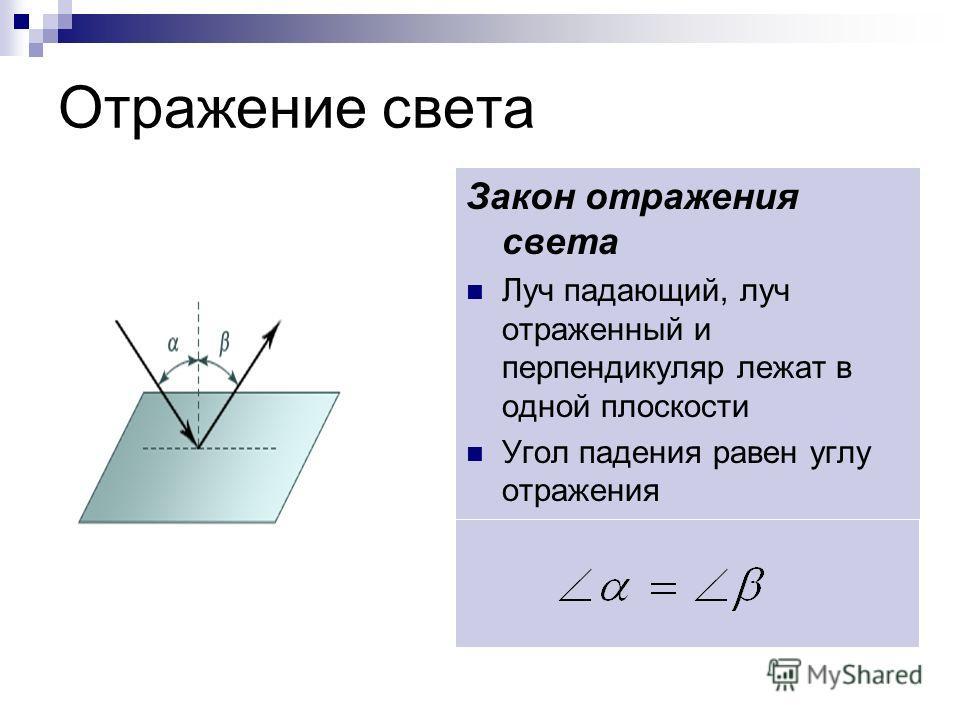 Отражение света Закон отражения света Луч падающий, луч отраженный и перпендикуляр лежат в одной плоскости Угол падения равен углу отражения