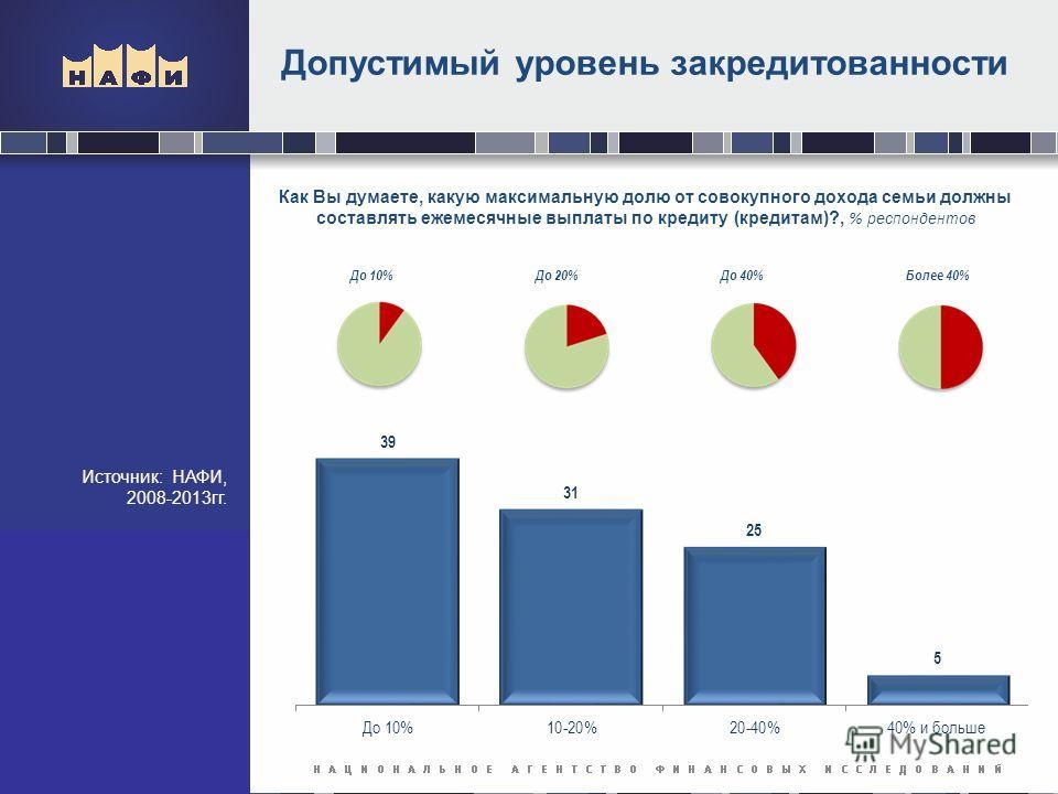 Допустимый уровень закредитованности Источник: НАФИ, 2008-2013 гг. Как Вы думаете, какую максимальную долю от совокупного дохода семьи должны составлять ежемесячные выплаты по кредиту (кредитам)?, % респондентов До 10%До 20%До 40%Более 40%