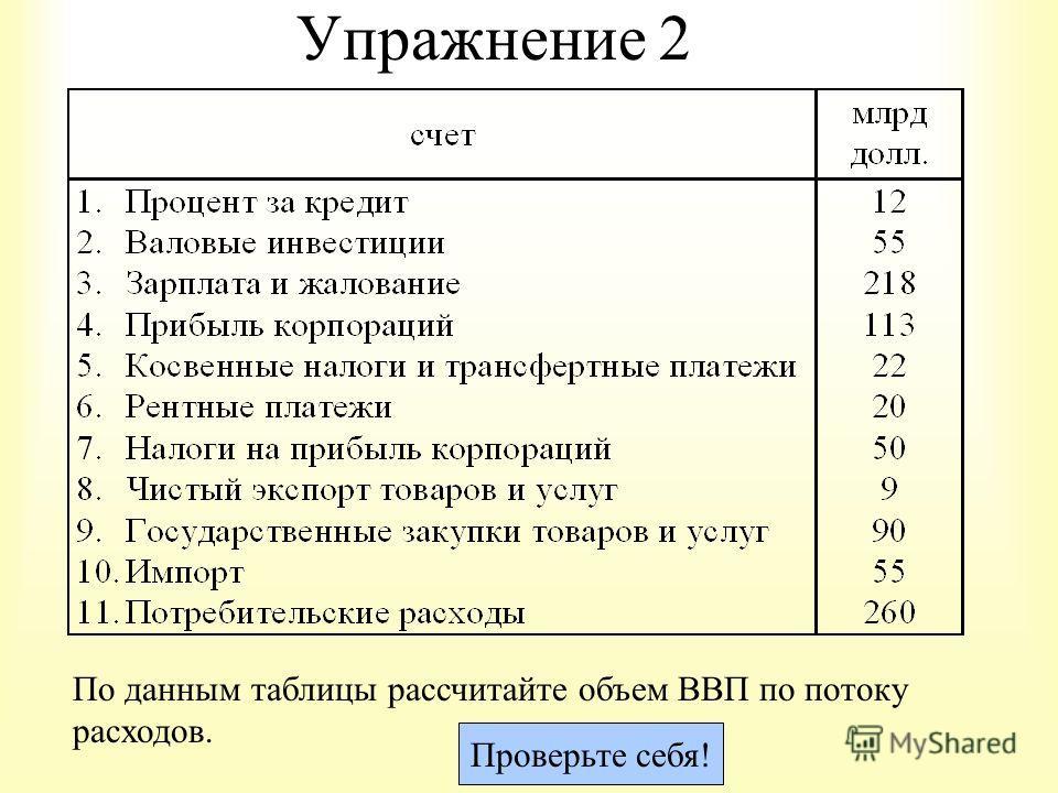 Упражнение 2 По данным таблицы рассчитайте объем ВВП по потоку расходов. Проверьте себя!