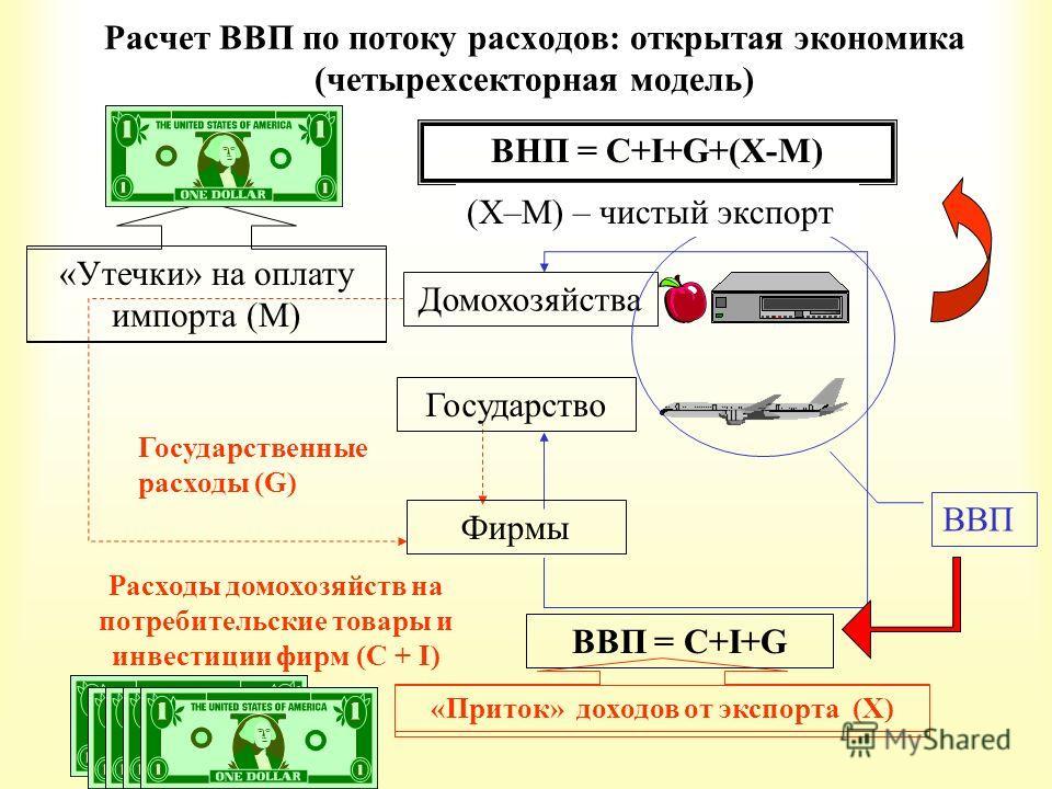 Расчет ВВП по потоку расходов: открытая экономика (четырехсекторная модель) Домохозяйства Государственные расходы (G) Расходы домохозяйств на потребительские товары и инвестиции фирм (C + I) «Утечки» на оплату импорта (М) «Приток» доходов от экспорта