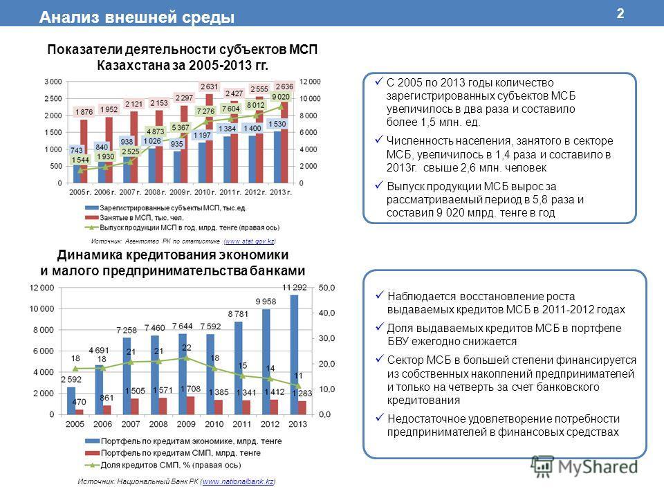 2 С 2005 по 2013 годы количество зарегистрированных субъектов МСБ увеличилось в два раза и составило более 1,5 млн. ед. Численность населения, занятого в секторе МСБ, увеличилось в 1,4 раза и составило в 2013 г. свыше 2,6 млн. человек Выпуск продукци