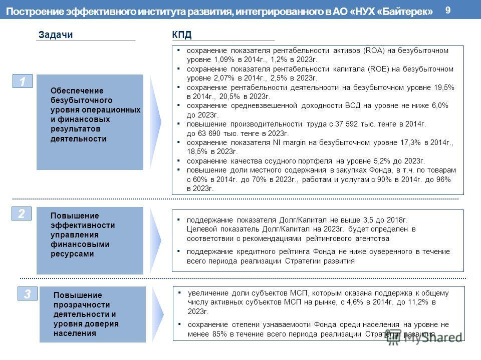 Построение эффективного института развития, интегрированного в АО «НУХ «Байтерек» 9 ЗадачиКПД Обеспечение безубыточного уровня операционных и финансовых результатов деятельности сохранение показателя рентабельности активов (ROA) на безубыточном уровн