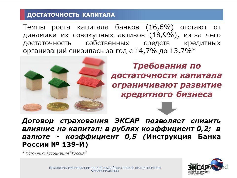 ДОСТАТОЧНОСТЬ КАПИТАЛА Темпы роста капитала банков (16,6%) отстают от динамики их совокупных активов (18,9%), из-за чего достаточность собственных средств кредитных организаций снизилась за год с 14,7% до 13,7%* * Источник: Ассоциация Россия Требован