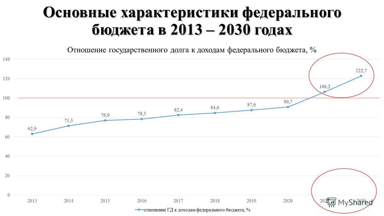 Основные характеристики федерального бюджета в 2013 – 2030 годах