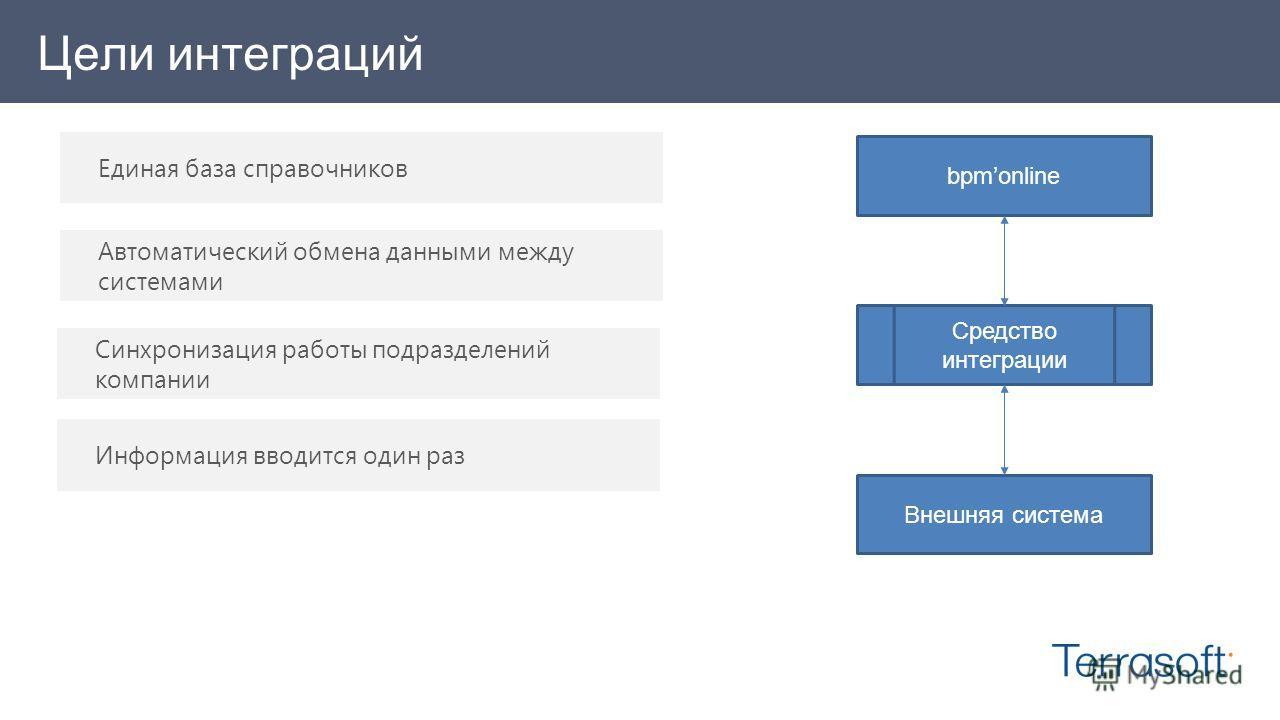 Цели интеграций bpmonline Внешняя система Средство интеграции Синхронизация работы подразделений компании Информация вводится один раз Единая база справочников Автоматический обмена данными между системами