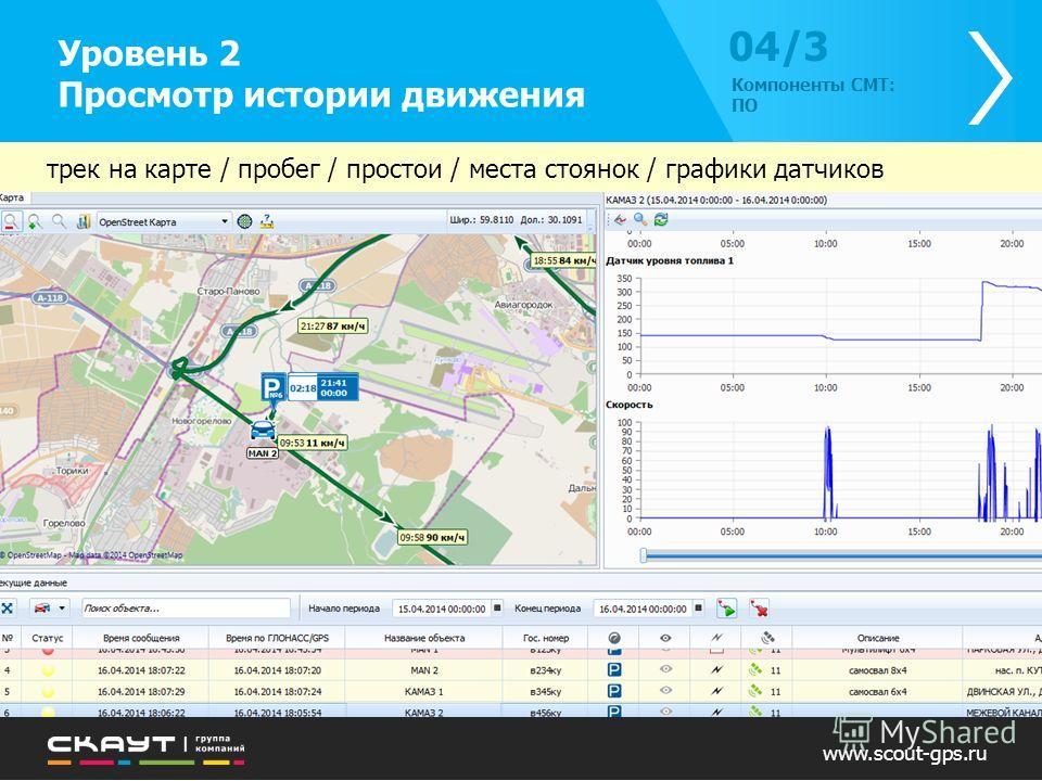 Уровень 2 Просмотр истории движения 04/304/3 Компоненты СМТ: ПО www.scout-gps.ru трек на карте / пробег / простои / места стоянок / графики датчиков