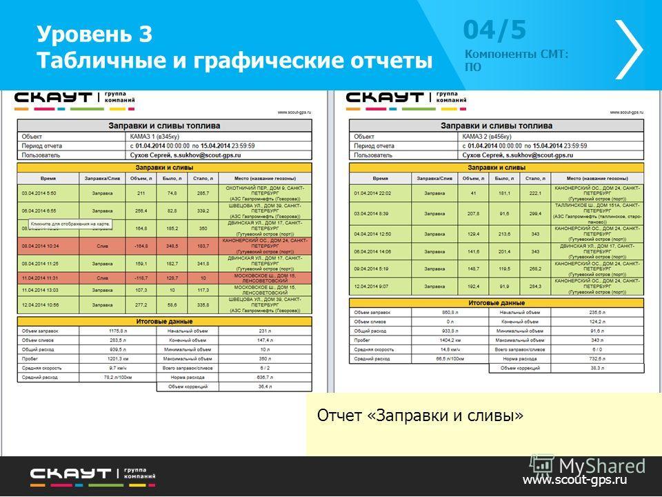 Отчет «Заправки и сливы» www.scout-gps.ru Уровень 3 Табличные и графические отчеты 04/504/5 Компоненты СМТ: ПО