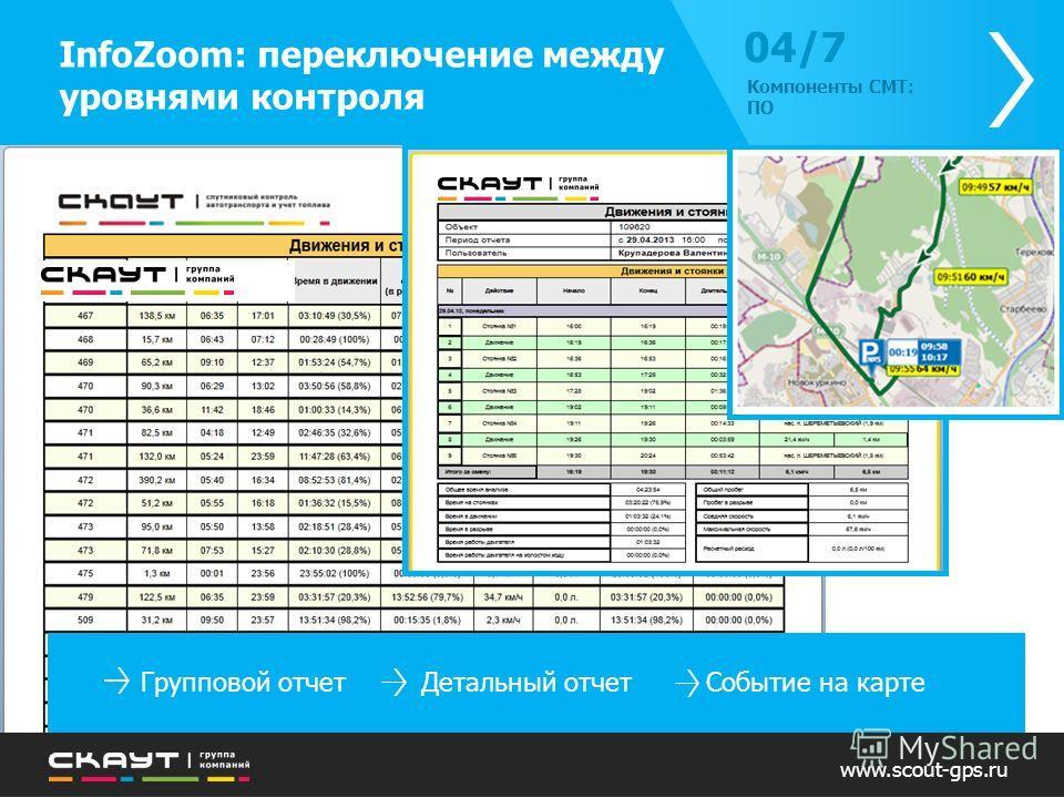 Групповой отчет Детальный отчет Событие на карте InfoZoom: переключение между уровнями контроля 04/704/7 Компоненты СМТ: ПО www.scout-gps.ru