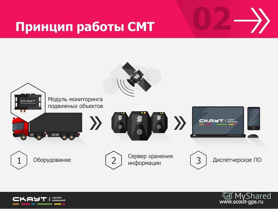 www.scout-gps.ru Принцип работы СМТ 02