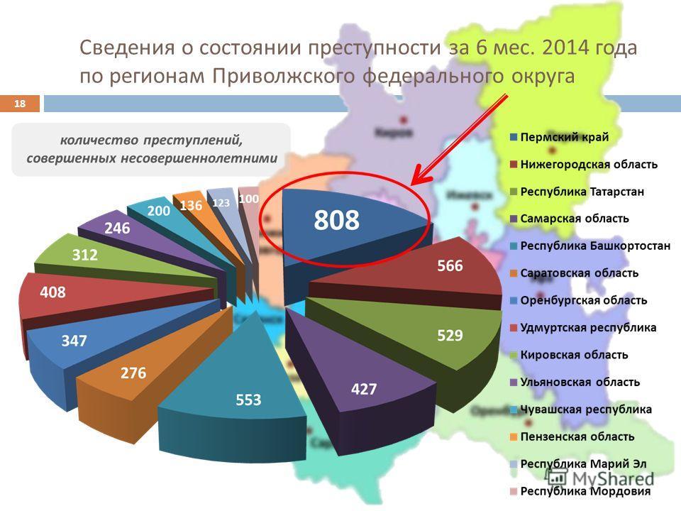 Сведения о состоянии преступности за 6 мес. 2014 года по регионам Приволжского федерального округа 18