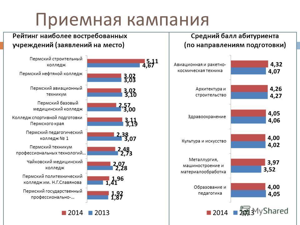 Рейтинг наиболее востребованных учреждений ( заявлений на место ) Средний балл абитуриента ( по направлениям подготовки ) Приемная кампания 23