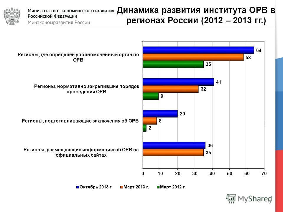 9 Динамика развития института ОРВ в регионах России (2012 – 2013 гг.)