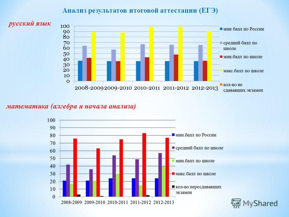Анализ результатов итоговой аттестации (ЕГЭ) русский язык математика (алгебра и начала анализа)