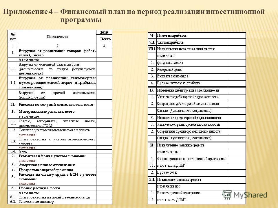 Приложение 4 – Финансовый план на период реализации инвестиционной программы
