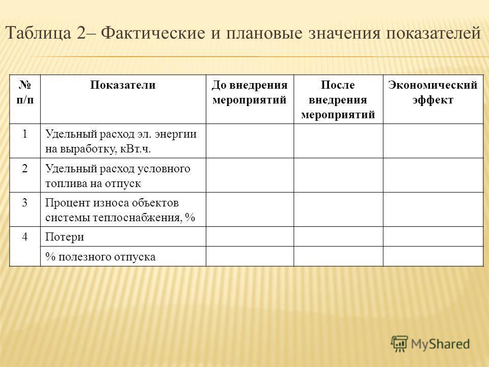 Таблица 2– Фактические и плановые значения показателей п/п Показатели До внедрения мероприятий После внедрения мероприятий Экономический эффект 1Удельный расход эл. энергии на выработку, к Вт.ч. 2Удельный расход условного топлива на отпуск 3Процент и