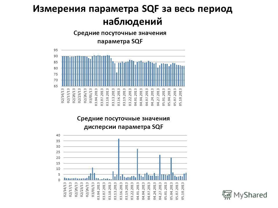 Измерения параметра SQF за весь период наблюдений