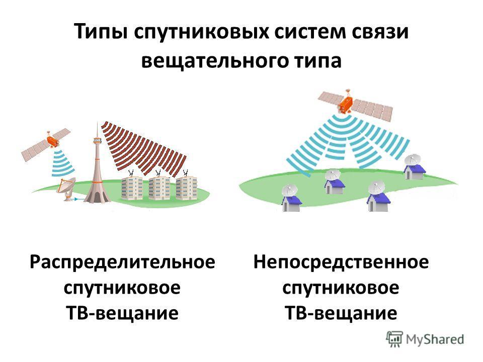 Распределительное спутниковое ТВ-вещание Непосредственное спутниковое ТВ-вещание Типы спутниковых систем связи вещательного типа