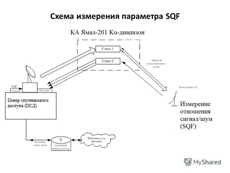 Схема измерения параметра SQF