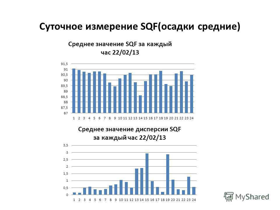 Суточное измерение SQF(осадки средние)