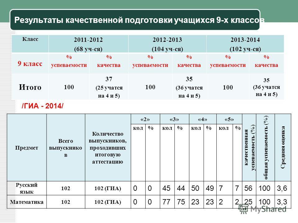 Результаты качественной подготовки учащихся 9-х классов Класс 2011-2012 (68 уч-ся) 2012-2013 (104 уч-ся) 2013-2014 (102 уч-ся) 9 класс % успеваемости % качества % успеваемости % качества % успеваемости % качества Итого 100 37 (25 учатся на 4 и 5) 100