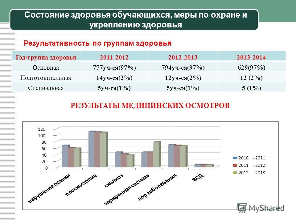 Состояние здоровья обучающихся, меры по охране и укреплению здоровья Год/группа здоровья 2011-20122012-20132013-2014 Основная 777 уч-ся(97%)794 уч-ся(97%)629(97%) Подготовительная 14 уч-ся(2%)12 уч-ся(2%)12 (2%) Специальная 5 уч-ся(1%) 5 (1%) Результ