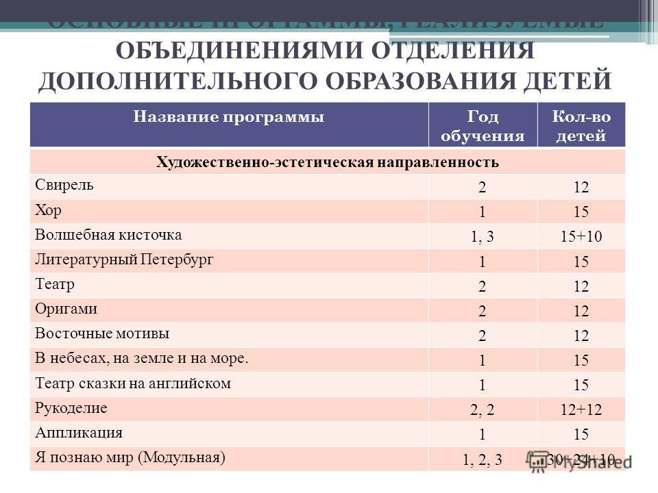 ОСНОВНЫЕ ПРОГРАММЫ, РЕАЛИЗУЕМЫЕ ОБЪЕДИНЕНИЯМИ ОТДЕЛЕНИЯ ДОПОЛНИТЕЛЬНОГО ОБРАЗОВАНИЯ ДЕТЕЙ Название программы Год обучения Кол-во детей Художественно-эстетическая направленность Свирель 212 Хор 115 Волшебная кисточка 1, 315+10 Литературный Петербург 1