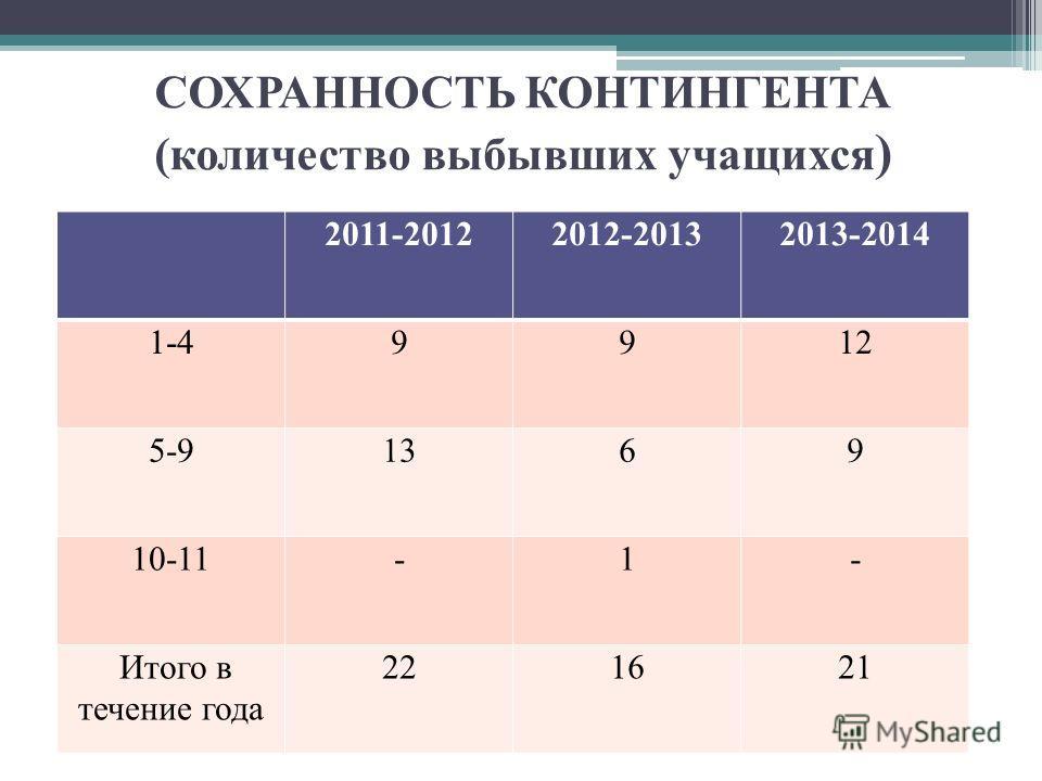 СОХРАННОСТЬ КОНТИНГЕНТА (количество выбывших учащихся ) 2011-20122012-20132013-2014 1-49912 5-91369 10-11-1- Итого в течение года 221621