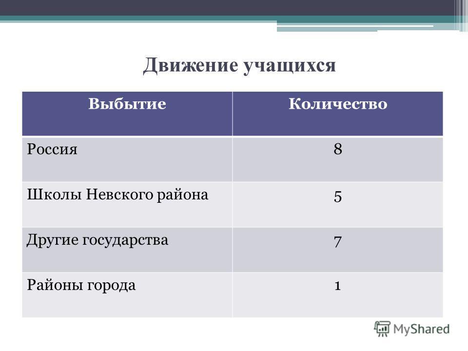 Движение учащихся Выбытие Количество Россия 8 Школы Невского района 5 Другие государства 7 Районы города 1