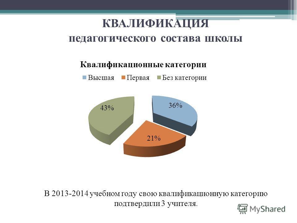 КВАЛИФИКАЦИЯ педагогического состава школы В 2013-2014 учебном году свою квалификационную категорию подтвердили 3 учителя.