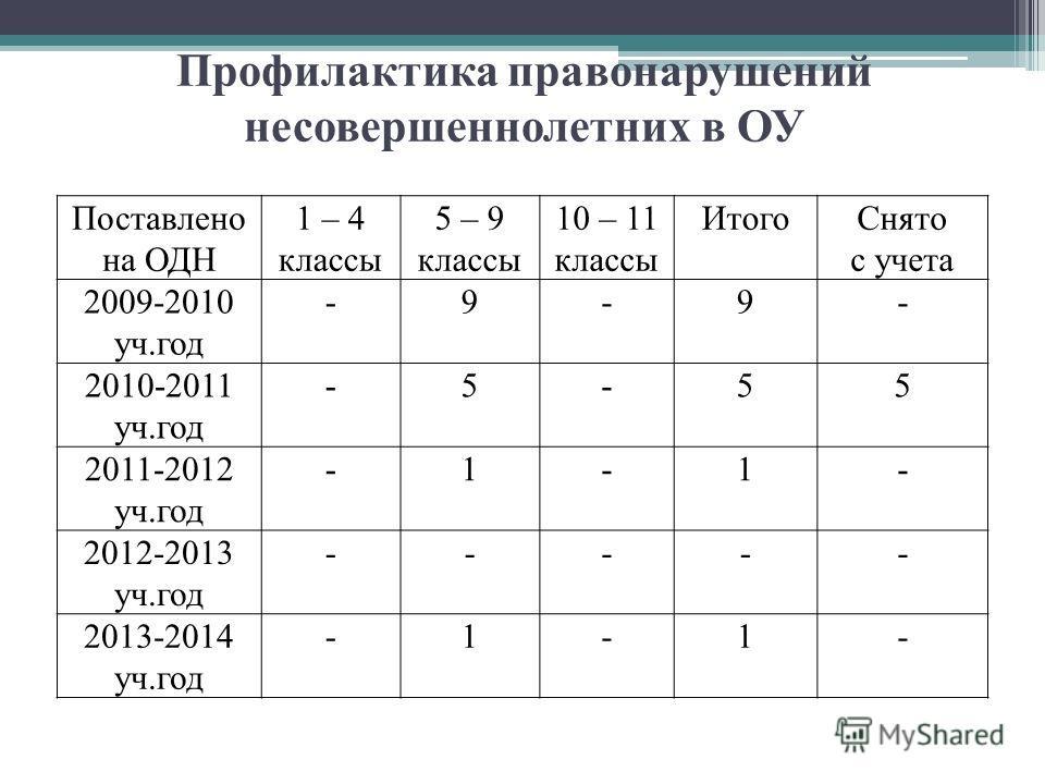 Профилактика правонарушений несовершеннолетних в ОУ Поставлено на ОДН 1 – 4 классы 5 – 9 классы 10 – 11 классы Итого Снято с учета 2009-2010 уч.год -9-9- 2010-2011 уч.год -5-55 2011-2012 уч.год -1-1- 2012-2013 уч.год ----- 2013-2014 уч.год -1-1-
