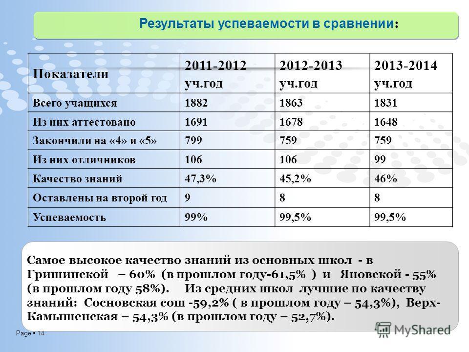 Page 14 Результаты успеваемости в сравнении : Показатели 2011-2012 уч.год 2012-2013 уч.год 2013-2014 уч.год Всего учащихся 188218631831 Из них аттестовано 169116781648 Закончили на «4» и «5»799759 Из них отличников 106 99 Качество знаний 47,3%45,2%46