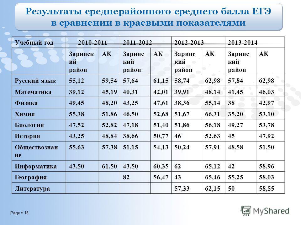 Page 18 Результаты средне районного среднего балла ЕГЭ в сравнении в краевыми показателями Результаты средне районного среднего балла ЕГЭ в сравнении в краевыми показателями Учебный год 2010-20112011-20122012-20132013-2014 Заринск ий район АКЗаринс к