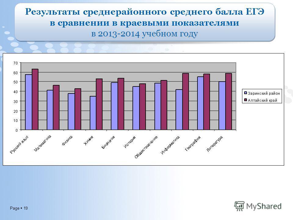Page 19 Результаты средне районного среднего балла ЕГЭ в сравнении в краевыми показателями в 2013-2014 учебном году Результаты средне районного среднего балла ЕГЭ в сравнении в краевыми показателями в 2013-2014 учебном году