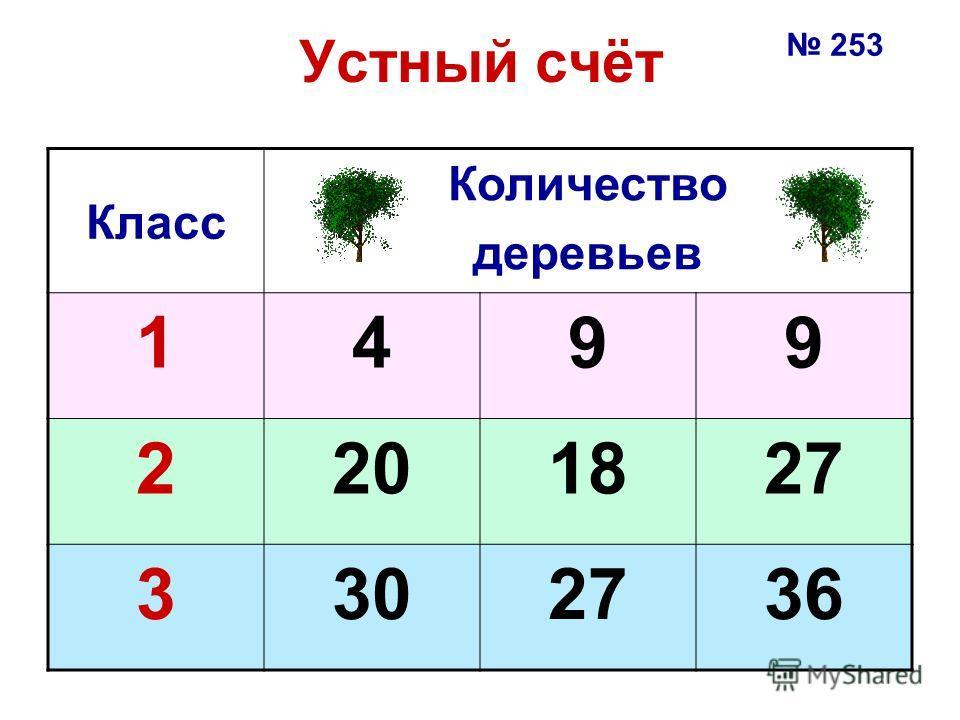 Устный счёт Класс Количество деревьев 1499 2201827 3302736 253