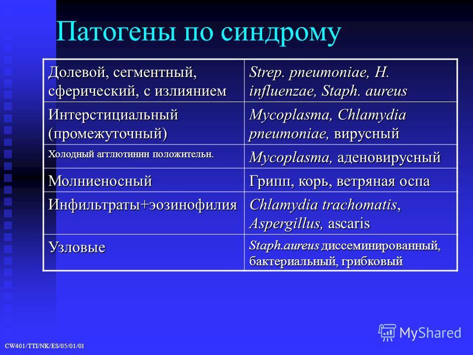 CW401/TTI/NK/ES/05/01/01 Патогены по синдрому Долевой, сегментный, сферический, с излиянием Strep. pneumoniae, H. influenzae, Staph. aureus Интерстициальный (промежуточный) Mycoplasma, Chlamydia pneumoniae, вирусный Холодный агглютинин положительн. M