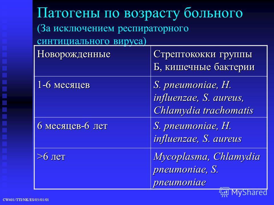CW401/TTI/NK/ES/05/01/01 Патогены по возрасту больного (За исключением респираторного синтициального вируса) Новорожденные Стрептококки группы Б, кишечные бактерии 1-6 месяцев S. pneumoniae, H. influenzae, S. aureus, Chlamydia trachomatis 6 месяцев-6