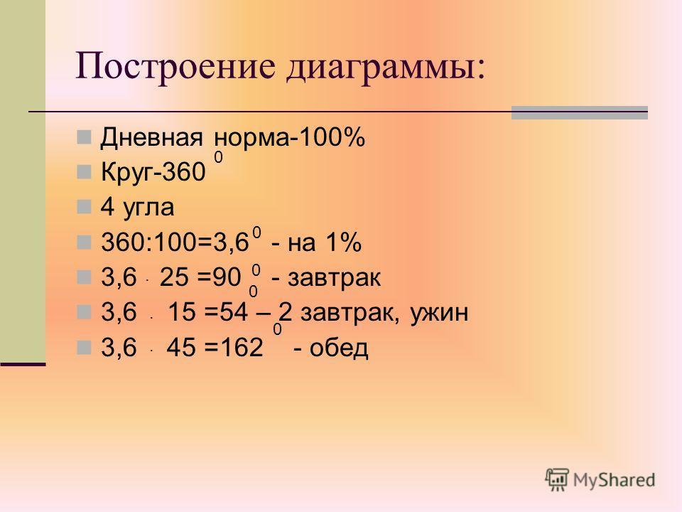 Построение диаграммы: Дневная норма-100% Круг-360 4 угла 360:100=3,6 - на 1% 3,6 25 =90 - завтрак 3,6 15 =54 – 2 завтрак, ужин 3,6 45 =162 - обед 0 0. 0. 0. 0