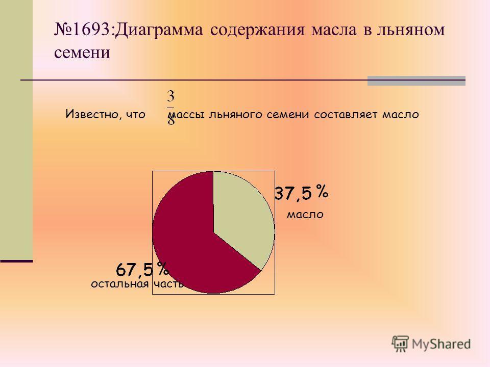 1693:Диаграмма содержания масла в льняном семени Известно, что массы льняного семени составляет масло масло % % остальная часть