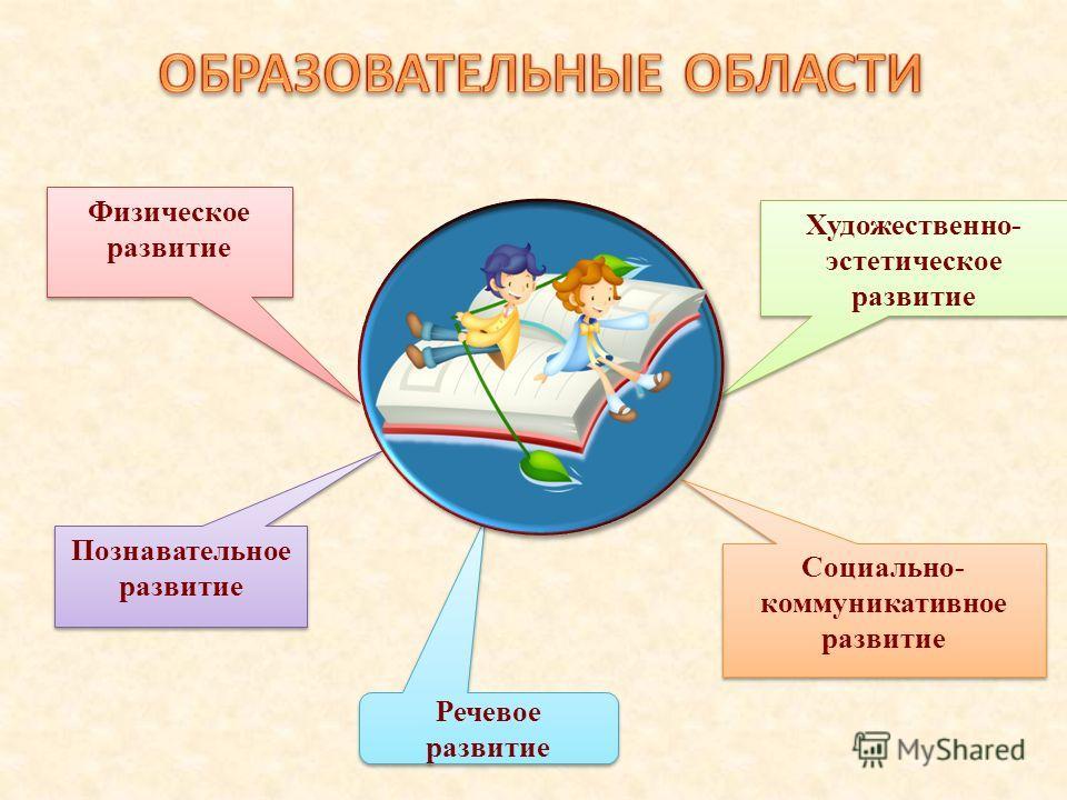 Физическое развитие Познавательное развитие Художественно- эстетическое развитие Социально- коммуникативное развитие Речевое развитие