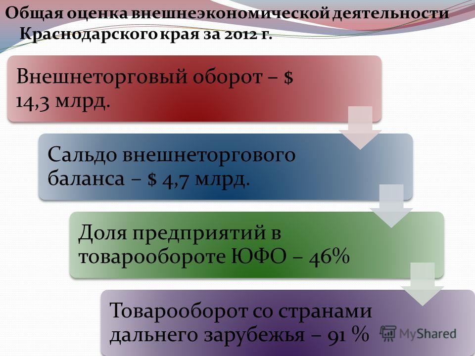 Общая оценка внешнеэкономической деятельности Краснодарского края за 2012 г. Внешнеторговый оборот – $ 14,3 млрд. Сальдо внешнеторгового баланса – $ 4,7 млрд. Доля предприятий в товарообороте ЮФО – 46% Товарооборот со странами дальнего зарубежья – 91