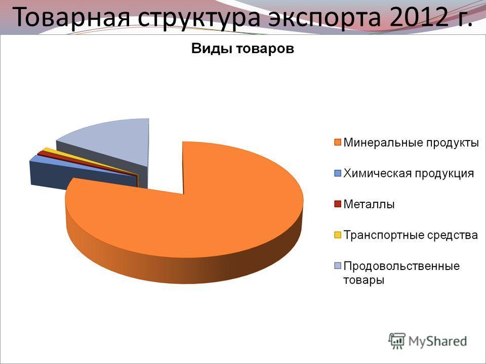 Товарная структура экспорта 2012 г.