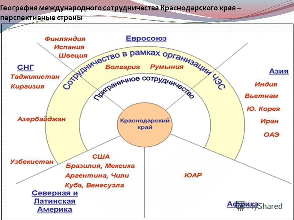 География международного сотрудничества Краснодарского края – перспективные страны