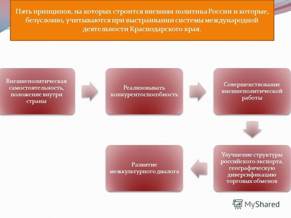 Внешнеполитическая самостоятельность, положение внутри страны Реализовывать конкурентоспособность Совершенствование внешнеполитической работы Улучшение структуры российского экспорта, географическую диверсификацию торговых обменов Развитие межкультур