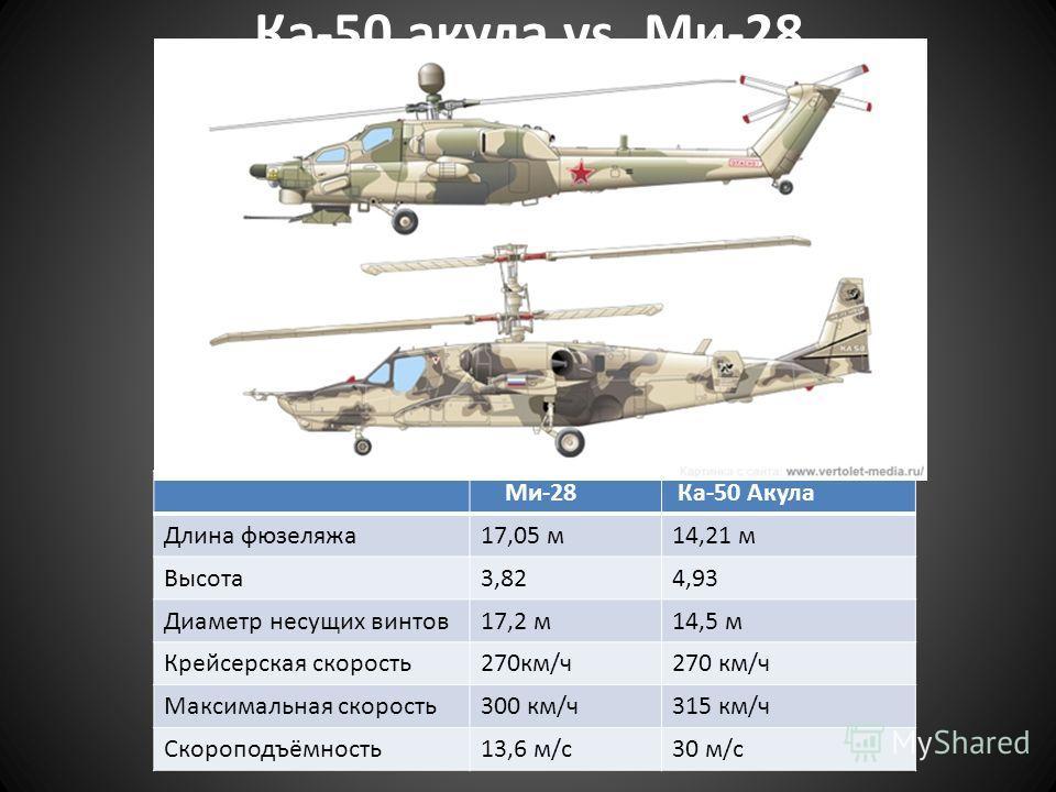 Ми-28 Ка-50 Акула Длина фюзеляжа 17,05 м 14,21 м Высота 3,824,93 Диаметр несущих винтов 17,2 м 14,5 м Крейсерская скорость 270 км/ч Максимальная скорость 300 км/ч 315 км/ч Скороподъёмность 13,6 м/с 30 м/с Ка-50 акула vs. Ми-28