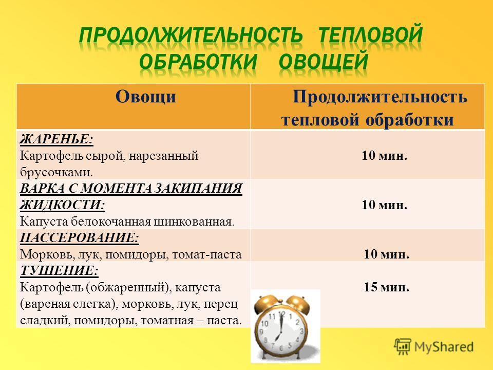 Овощи Продолжительность тепловой обработки ЖАРЕНЬЕ: Картофель сырой, нарезанный брусочками. 10 мин. ВАРКА С МОМЕНТА ЗАКИПАНИЯ ЖИДКОСТИ: Капуста белокочанная шинкованная. 10 мин. ПАССЕРОВАНИЕ: Морковь, лук, помидоры, томат-паста 10 мин. ТУШЕНИЕ: Карто