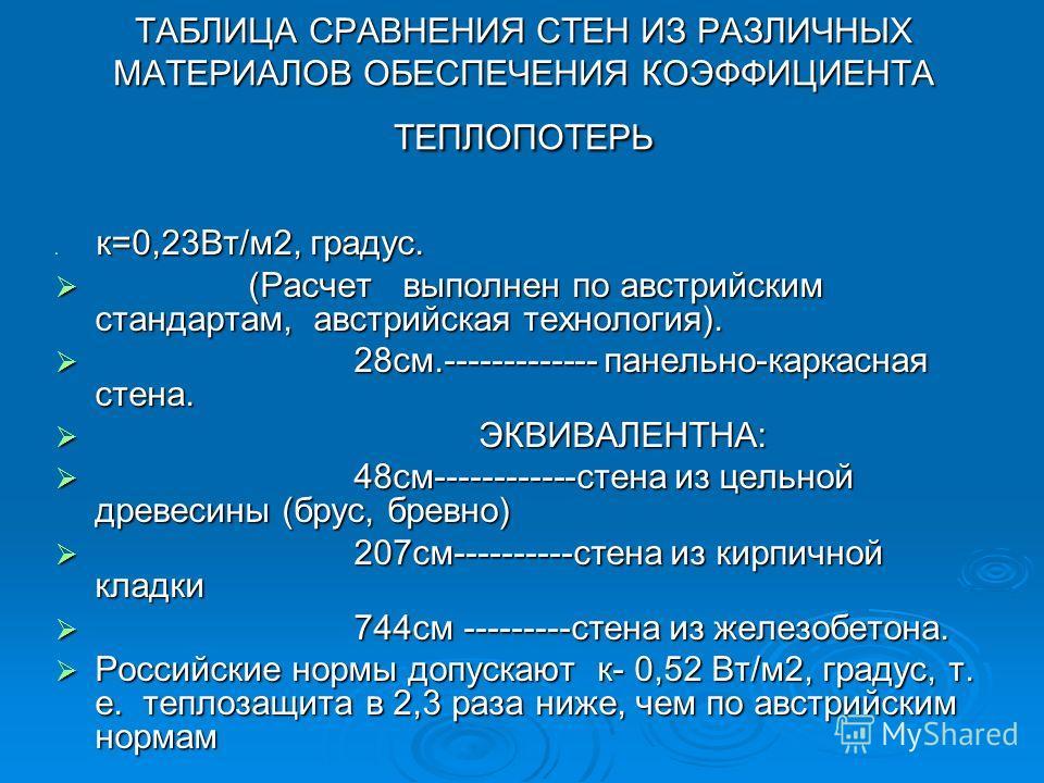 ТАБЛИЦА СРАВНЕНИЯ СТЕН ИЗ РАЗЛИЧНЫХ МАТЕРИАЛОВ ОБЕСПЕЧЕНИЯ КОЭФФИЦИЕНТА ТЕПЛОПОТЕРЬ к=0,23Вт/м 2, градус. к=0,23Вт/м 2, градус. (Расчет выполнен по австрийским стандартам, австрийская технология). (Расчет выполнен по австрийским стандартам, австрийск